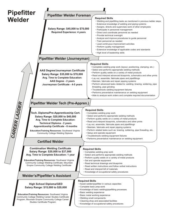 Florida Adult Education Career Pathways Toolkit, II: Essentials of ...