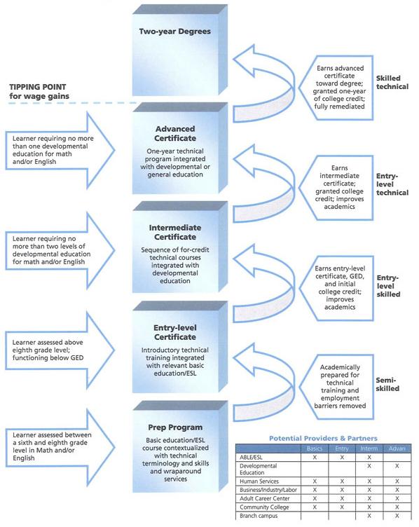 Florida Adult Education Career Pathways Toolkit, IV: Model Frameworks