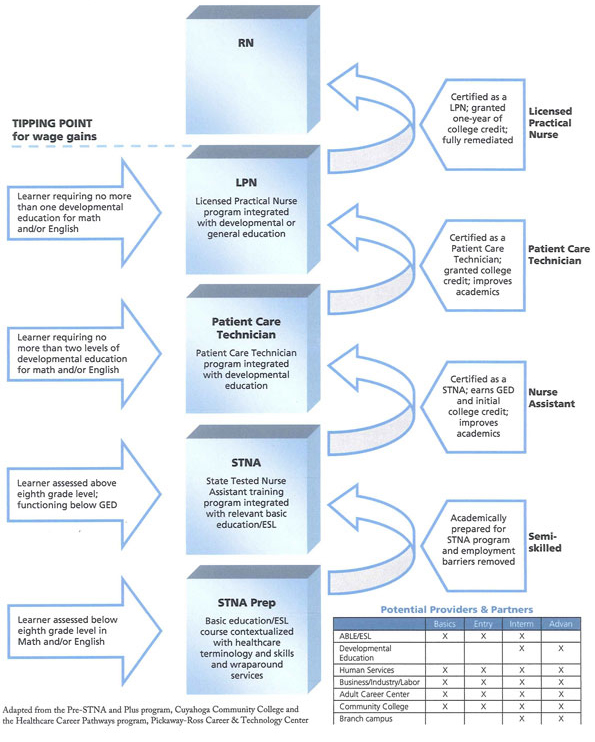 health care careers diagram and summary Click here to get this paper written health care careers diagram and summary resource: health care careers diagram and summary research mind mapping on the internet.