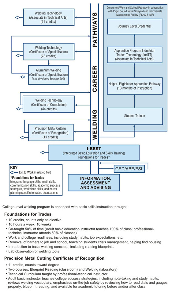 Florida adult education career pathways toolkit iv model frameworks example 7minnesota fasttrac taken from strengthening the skills of our current workforce recommendations for increasing credential attainment among malvernweather Gallery