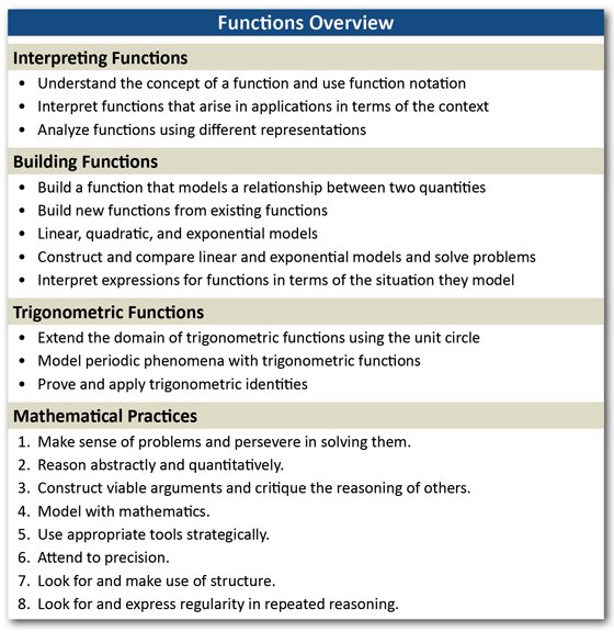 National CCR Toolkit, Section 7: Mathematics Embedded in